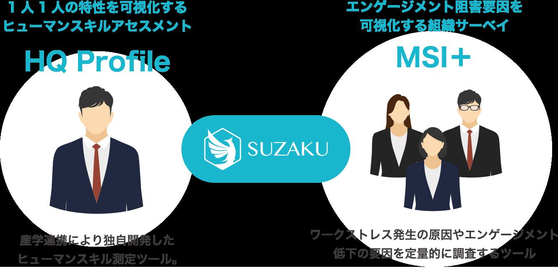 1人1人の特性を可視化するヒューマンスキルアセスメント「HQ Profile」エンゲージ面と阻害要因を可視化する組織サーベイ「MSI+」